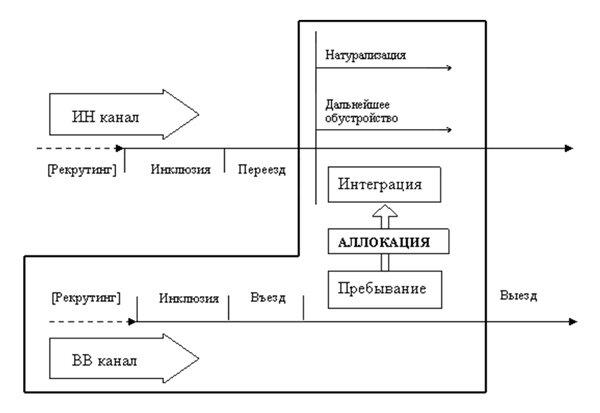 На схеме 3 показана детальная